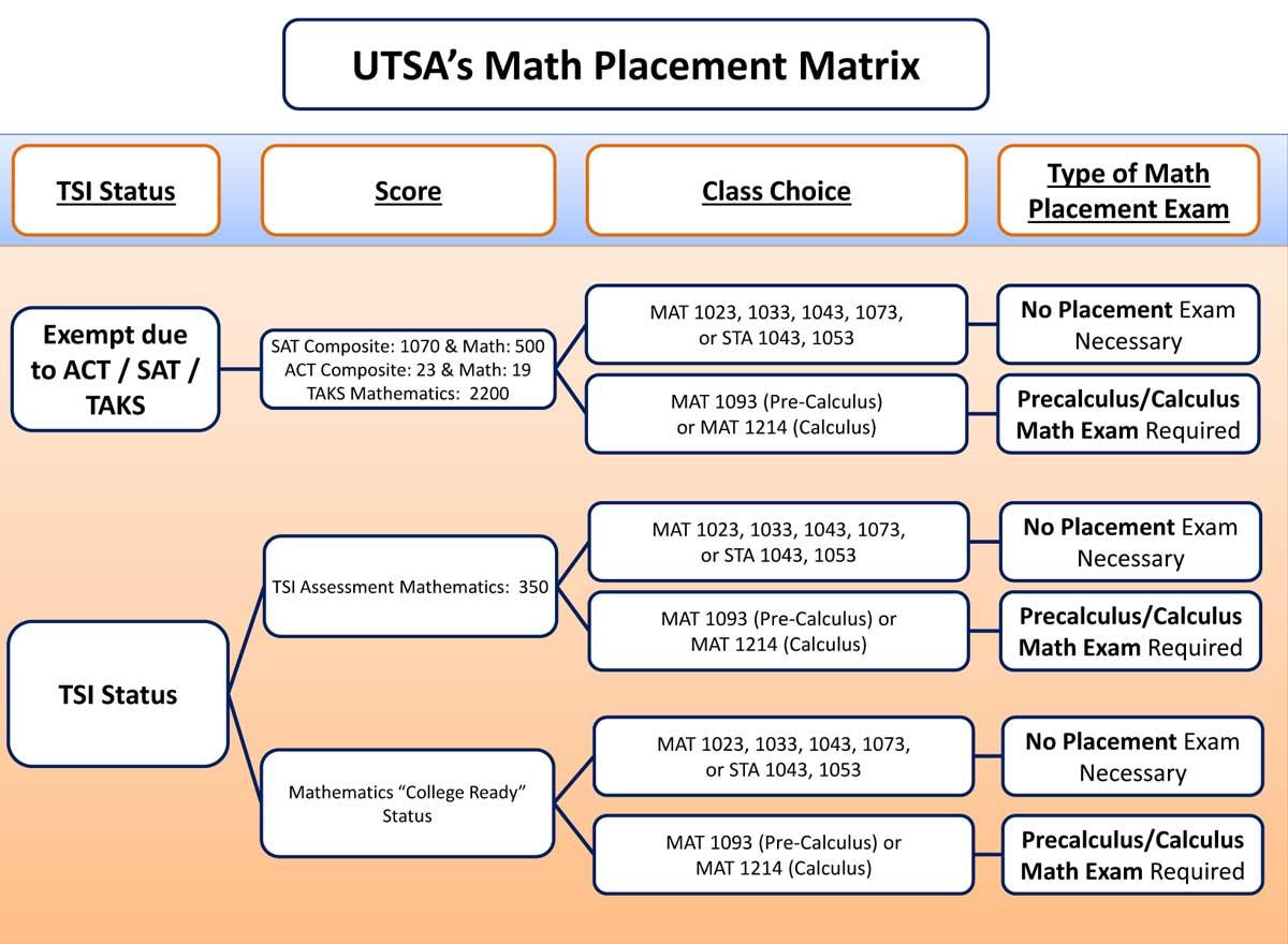 Mathematics Department Sample Placement Exam
